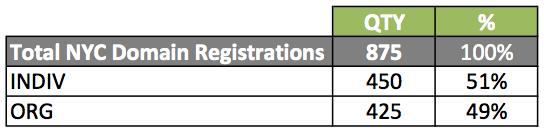 January 2018 NYC domain registrations